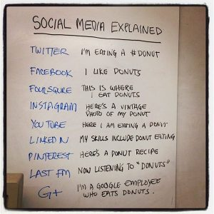 Featured image lists a variety of social media